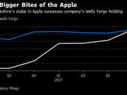 超越富国银行 苹果成为巴菲特持有的头号个股