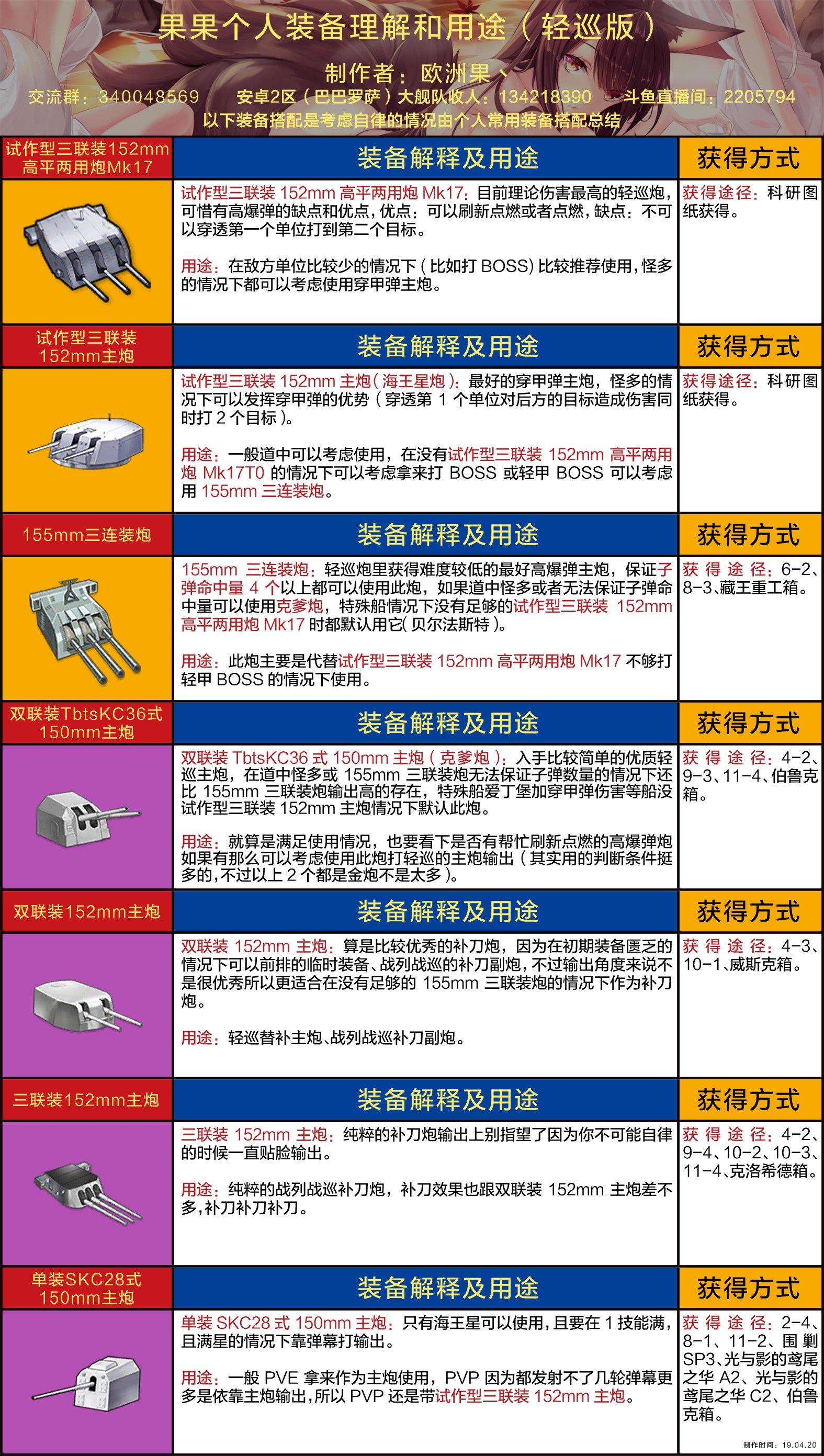 果果个人装备理解和用途(轻巡版wiki).jpg