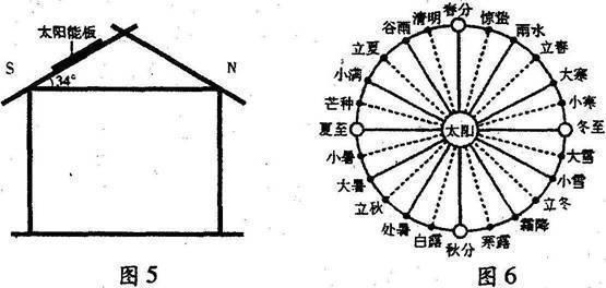 屋顶太阳能的设计简图