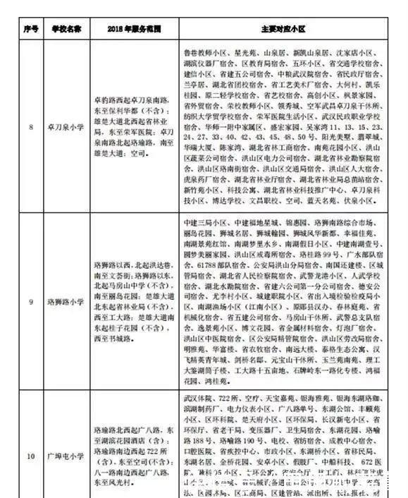 武汉将v片区中小学划片片区!附杭州谷范围对口自杀小学生大光图片