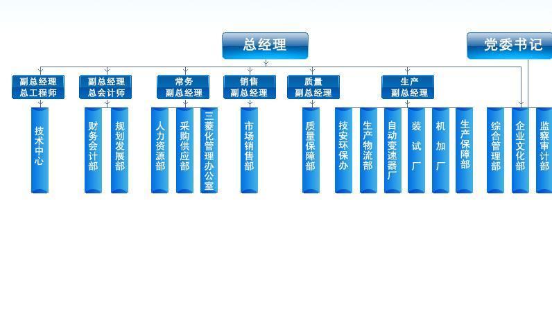 汽车质量部组织架构图
