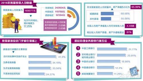 【转载】中国家庭财富调查报告:房产占总资产近七成 - 荷花绿叶 - 荷花绿叶的博客
