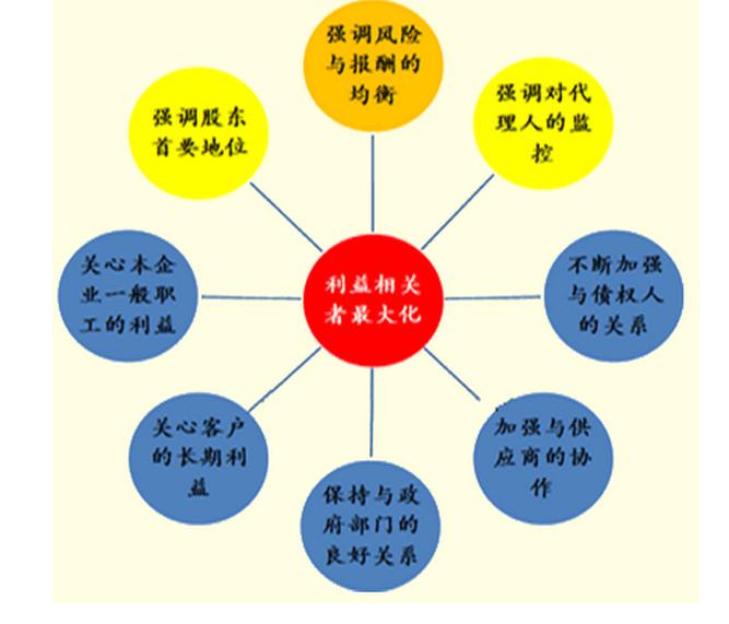 财务管理目标的作用可以概括为四个方面:(1)导向作用