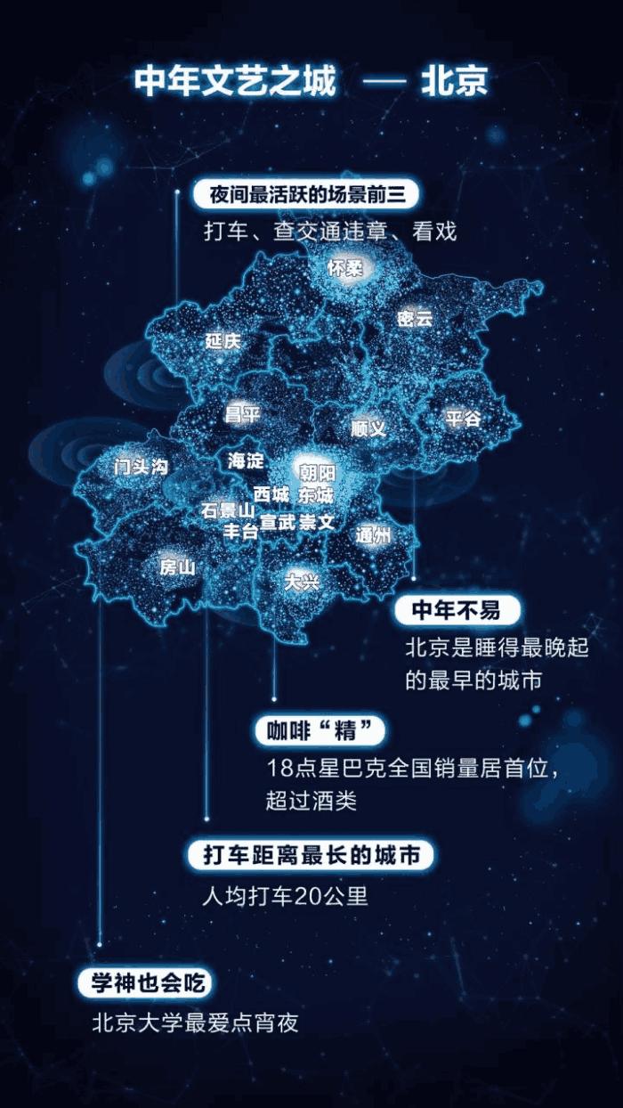 城市夜生活报告: 北京人起的最早, 上海人凌晨买