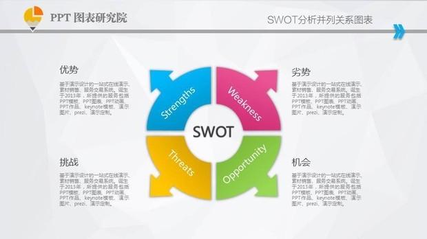 什么是swot分析法?