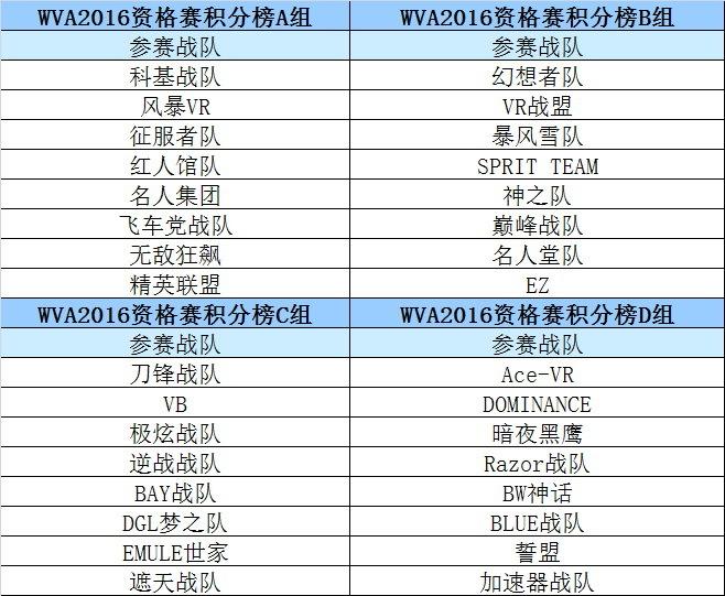 WVA2016总决赛预选赛开赛