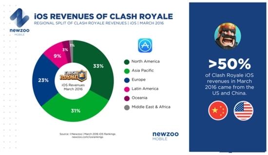 《皇室战争》3月收入超7亿