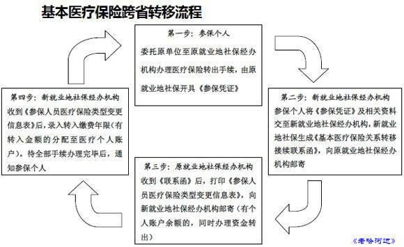 2015社保如何转移,从北京转到山西