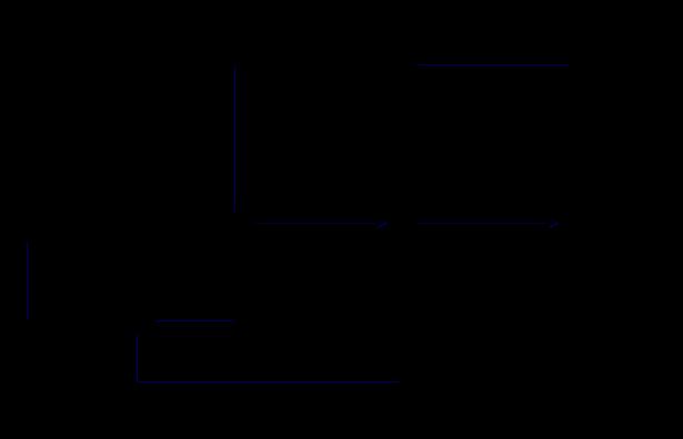 建筑施工组织网络图