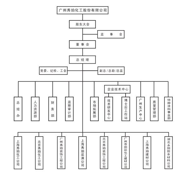 电子厂组织结构图