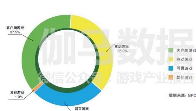 移动游戏近200亿、出版全国第一,为啥说上海是游戏市场风向标