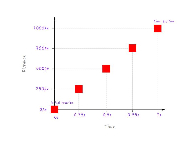 标有不同位置的坐标轴。