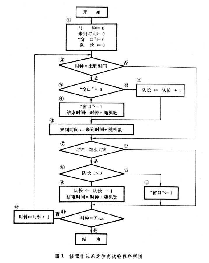 方程,计算机程序,流程图和方框图等)加以描述的一种