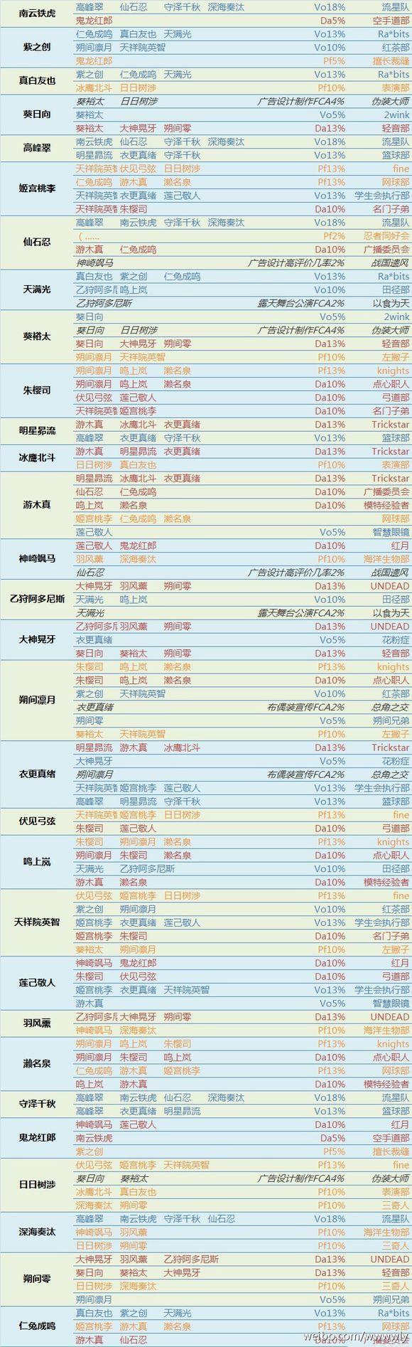 偶像梦幻祭组队技能表