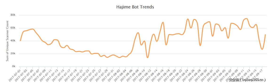 【技術分享】Is Hajime botnet dead?