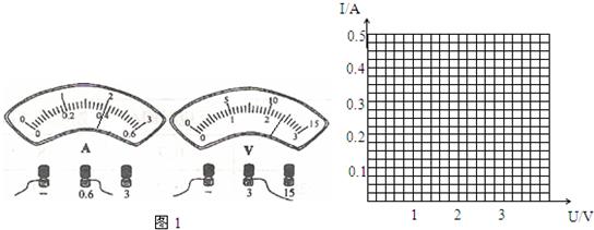 (1)在探究电流与电压关系的实验中,根据表中实验数据可知实验所使用电阻的阻值为______,根据如图1所示电表的示数,将实验表格补充完整,并画出电流随电压变化的图象. 实验次数12345电压U/V0.61.21.83电流I/A0.10.20.30.5 (2)如图2所示是小明和小峰所连的伏安法测电阻的实验电路.  请你根据实物图在方框中画出对应的电路图; 正确连接电路后,他们测得的实验数据见下表: 实验次数123电压(V)234电流(A)0.