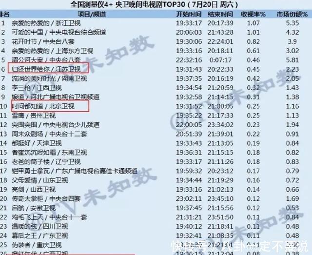 <b>杨烁才是今夏最火男星三部剧同时在播,演技却被嘲翻天</b>