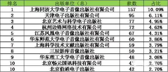 """2016年7月1日""""新规""""实行之后,截止到9月份,边锋网络凭借56款过审成为国内版号过审率最高的游戏公司。"""