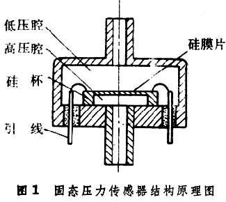 压阻式压力传感器的结构这种传感器采用集成工艺将