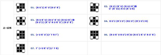 玩转三阶魔方高级公式有那些?
