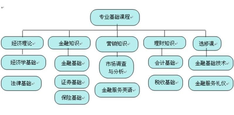 投资与理财专业_好搜百科