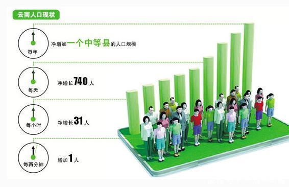 2050年 中国人口_2050年中国人口结构图