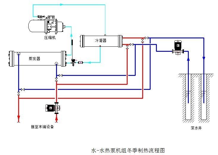 中央空调设计流程