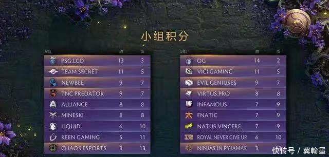 DOTA2小组赛结束,LGD、VG晋级胜者组,Ame成死亡次数最少的选手