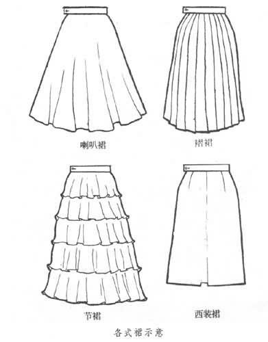 常见的品种有钟形裙,喇叭裙,超短裙,褶裙和节裙等(见图).图片