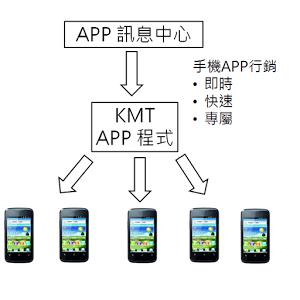 KMT 訊息中心