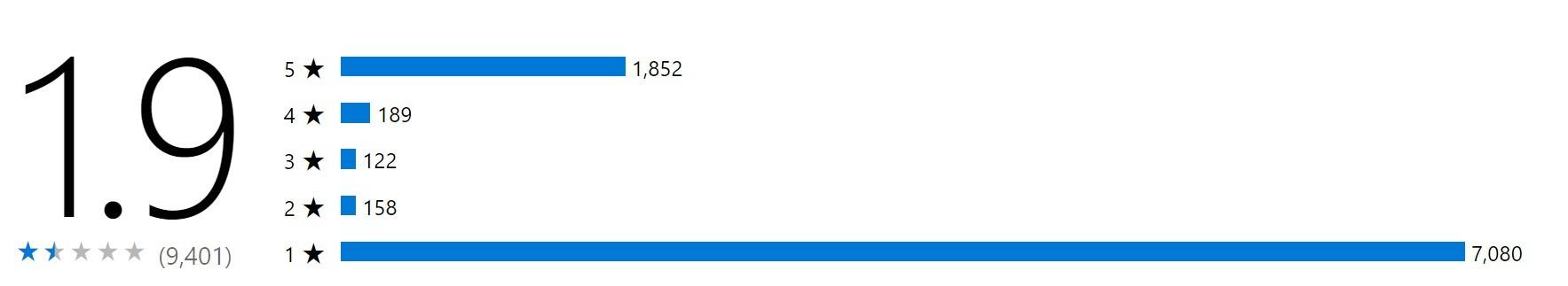 《使命召唤13》XB1预载开启未能扭转口碑