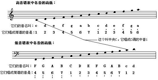 古筝五线谱