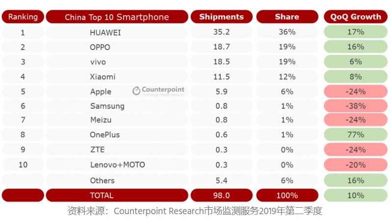 IDC公布第二季度全球手机市场数据,为何华为OPPO能逆势增长?