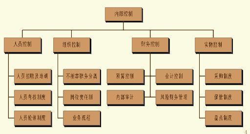 企业会计制度设计
