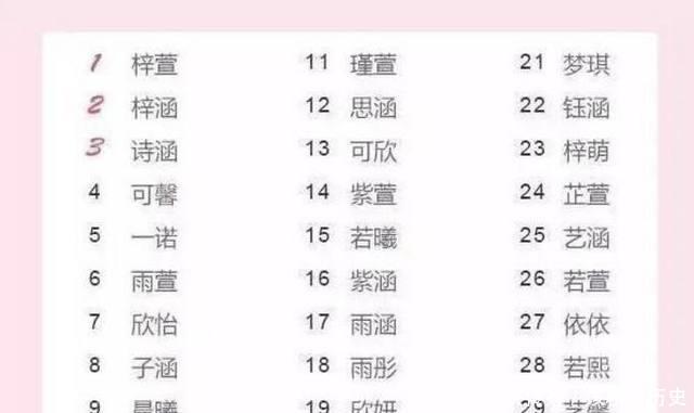 最新中国宝宝重名排行榜你家宝宝的名字是不是也上榜了?