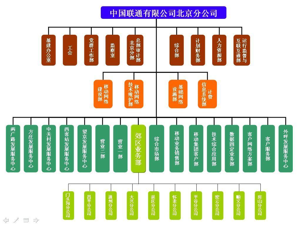 中国联合通信有限公司  1,中国联合通信有限公司 2,常茂生物化学工程