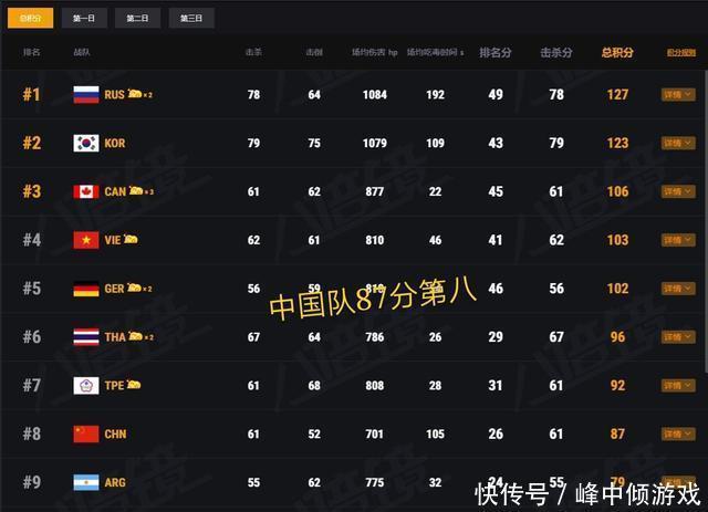 明星赛事:PCL中国队87分第八,赛后背锅位韦神发文道歉