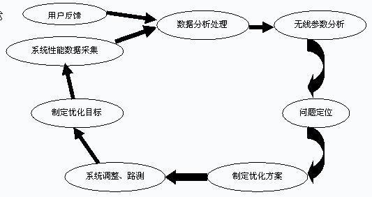 调节效应检验步骤