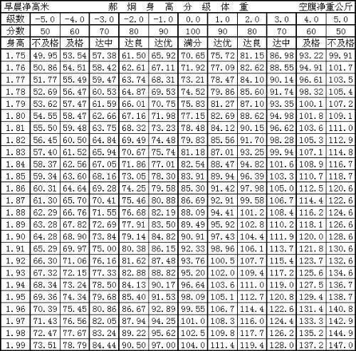 女性身高165CM,最标准的体重和三围应该是多