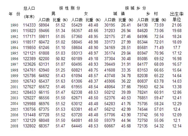 历年的中国人口的年龄分布数据都是多少?_36