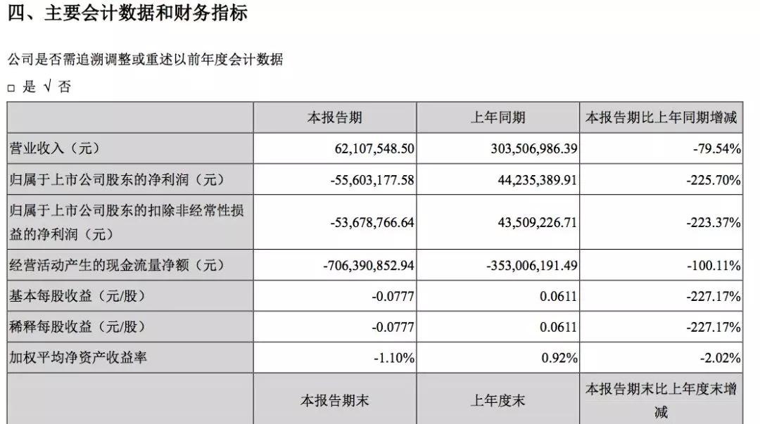 没有《流浪地球》6亿营收加持,北京文化上半年亏损5367.88万元