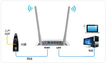 带无线路由功能的电信光猫怎么连接无线路由器