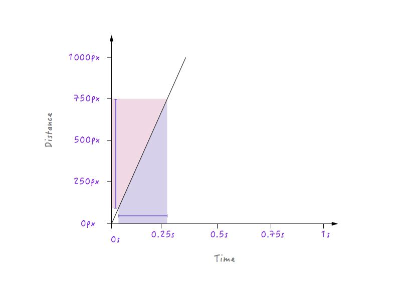 对线段更陡的表而言,小段时间相应会在距离上有很大的改变。