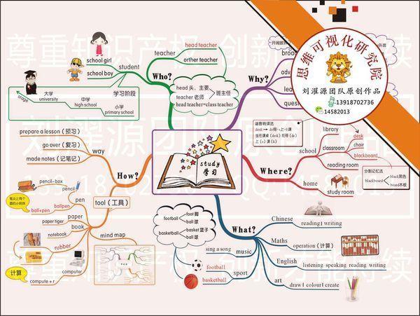 小学英语六年级上册pep版第二单元思维导图怎么做