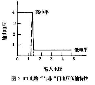 二极管-晶体管逻辑电路