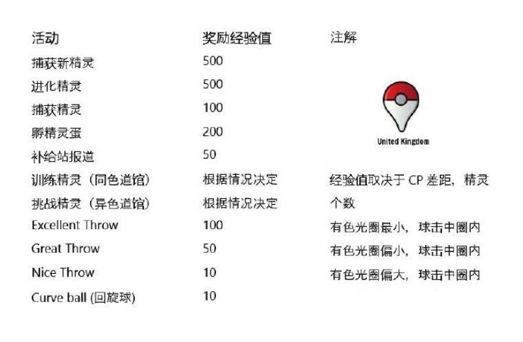 Pokemon Go经验值奖励表 刷升级经验必看