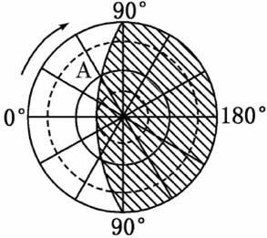 球 B. 此时地球公转速度最快 C. 此时正午太阳高度由北回归线向南北