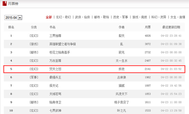 图2 创世中文网2015年4月月票榜.jpg
