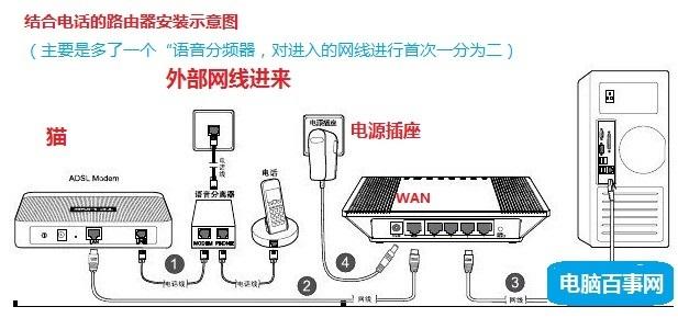无线路由器怎么连接