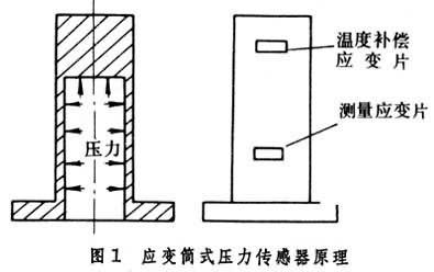 应变式压力传感器_360百科